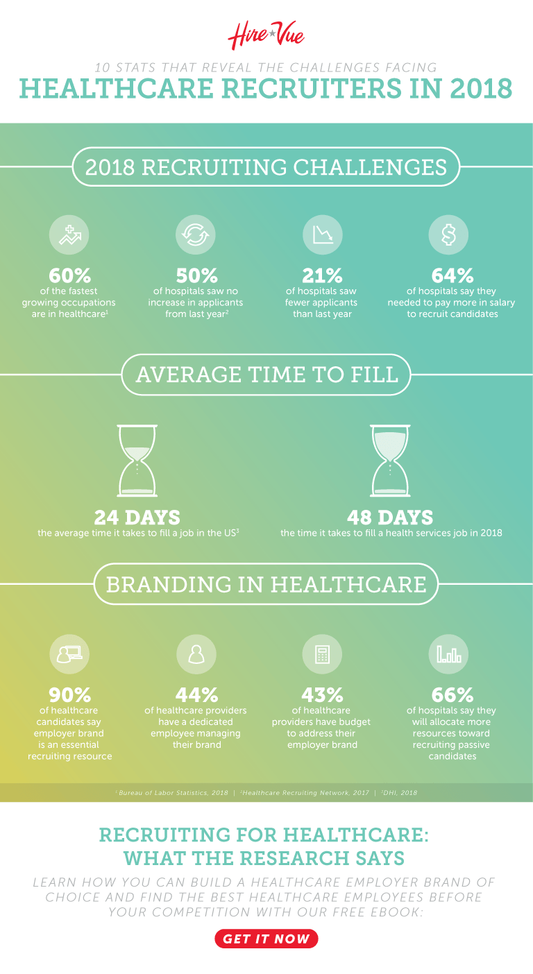 Healthcare recruiting statistics & facts