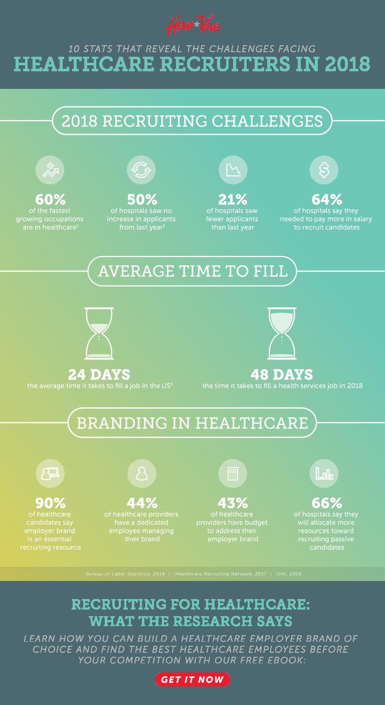Healthcare recruiting statistics & facts