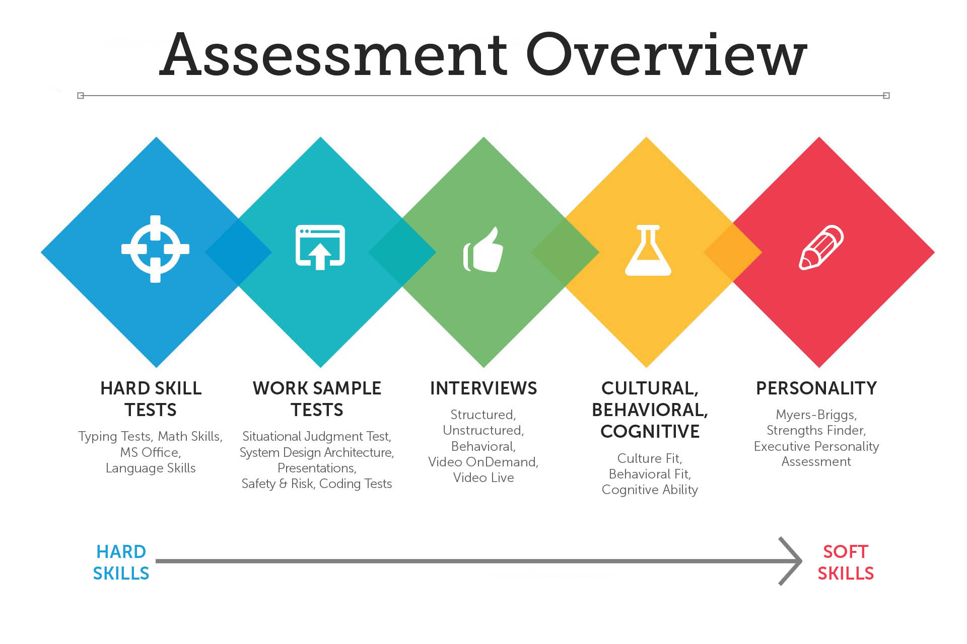 Pre Employment Assessment Overview