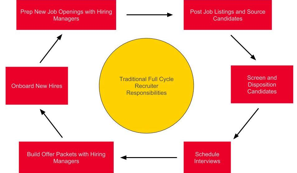FCR Process Map (2)