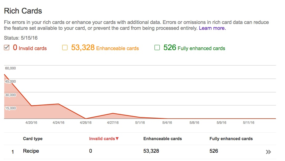 Google Rich Card's Report (image by Google) .jpg