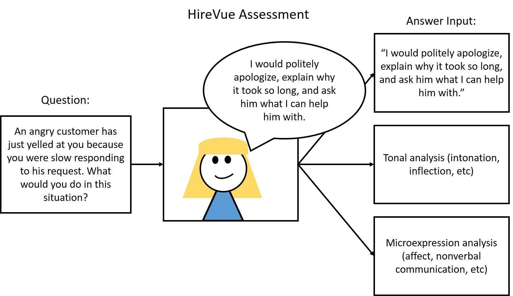 HireVue Assessment, Unstructured.jpg