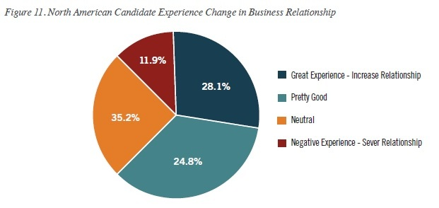 ROI impact of candidate experience