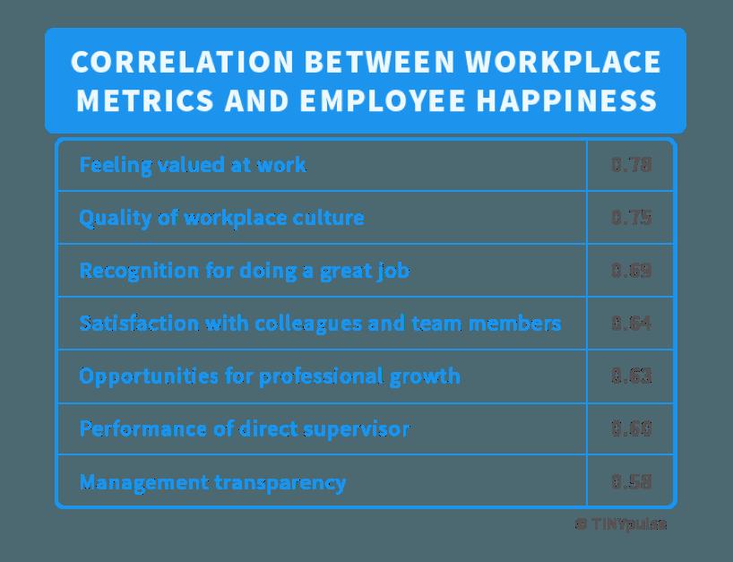 Correlation between workplace metrics and employee happiness