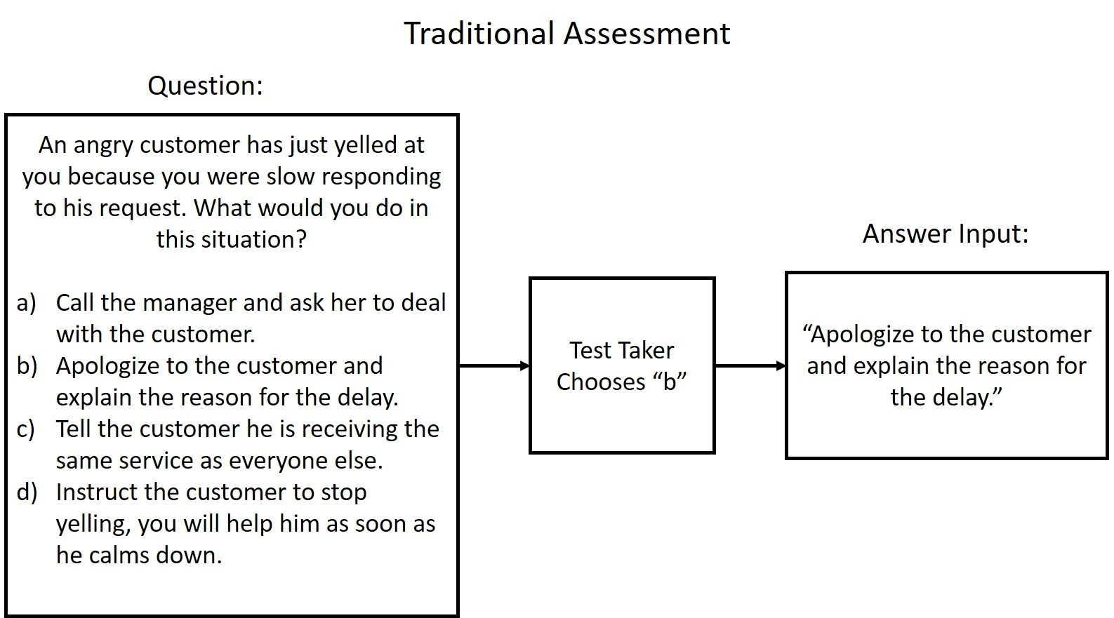 Traditional Assessment, structured data.jpg