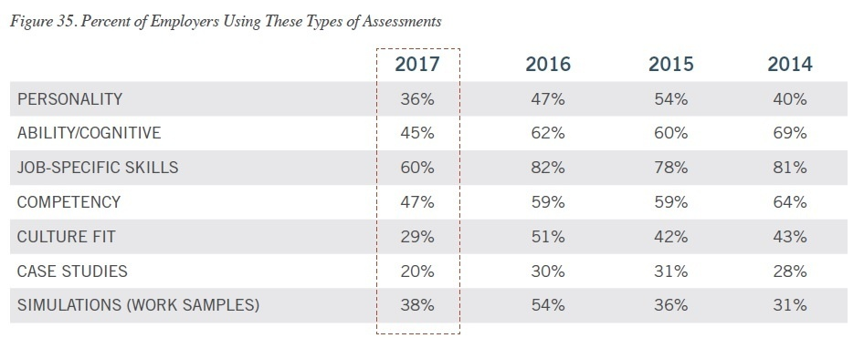 assessment distribution