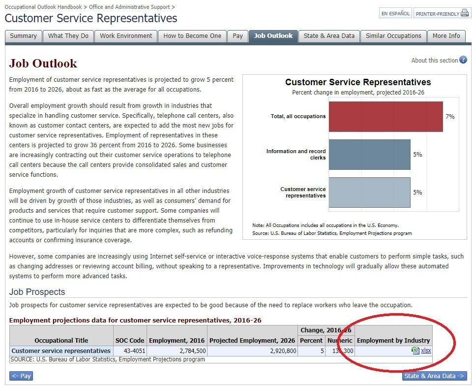 customer service rep job outlook