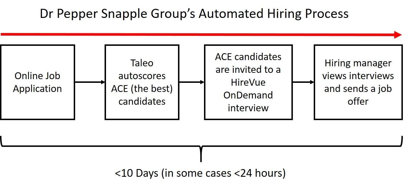 dps hiring process