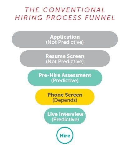 hiringfunnelconventional