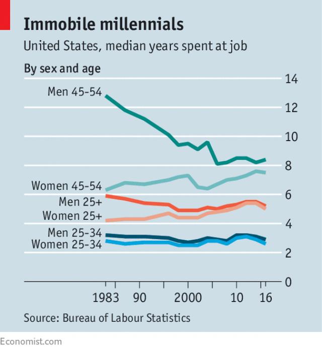 job hopping millennials