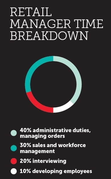 retail manager time breakdown