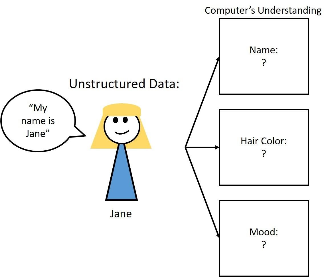 unstructured data.jpg