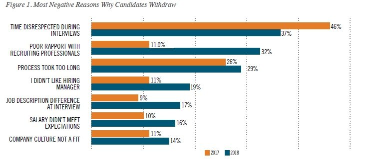 why candidates withdraw