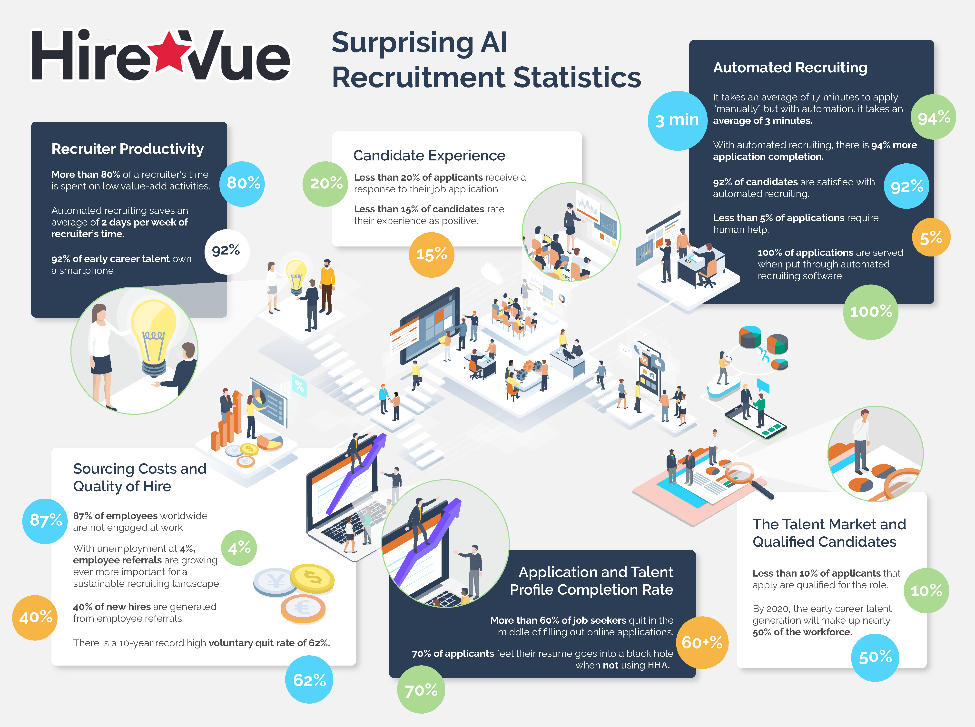 HireVue Hiring Assistant Surprising AI Recruitment Statistics Infographic