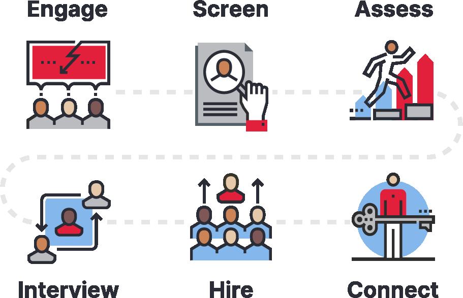 HireVue Full Platform graphic